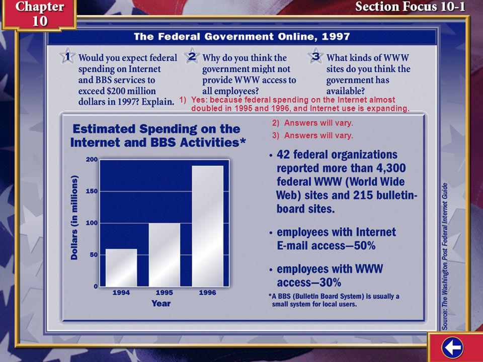 1) Yes: because federal spending on the Internet almost doubled in 1995 and 1996, and Internet use is expanding.