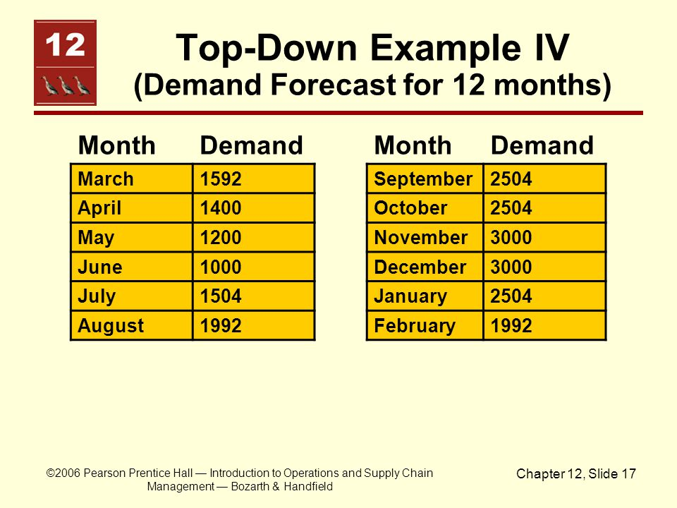 Top-Down Example IV (Demand Forecast for 12 months)