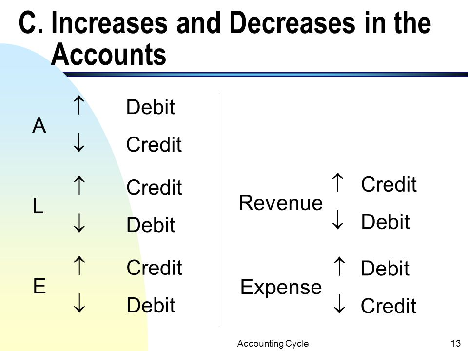 C. Increases and Decreases in the Accounts