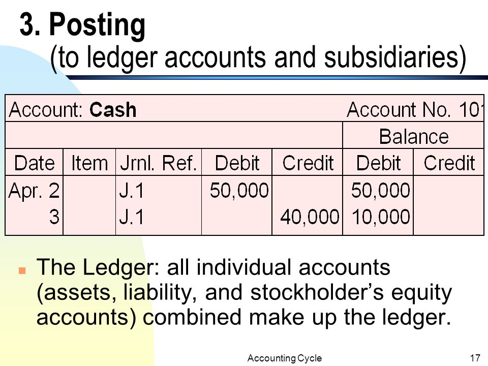 3. Posting (to ledger accounts and subsidiaries)