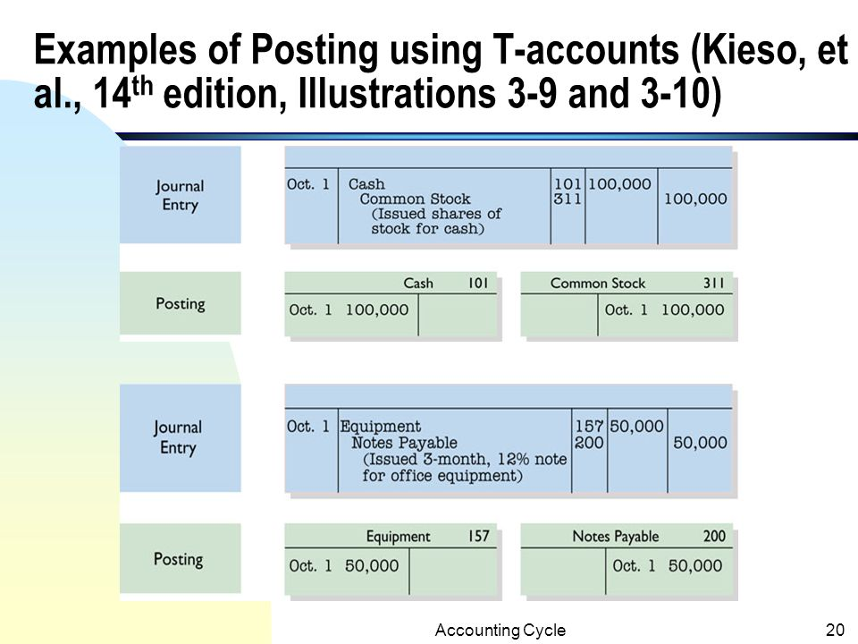 Examples of Posting using T-accounts (Kieso, et al