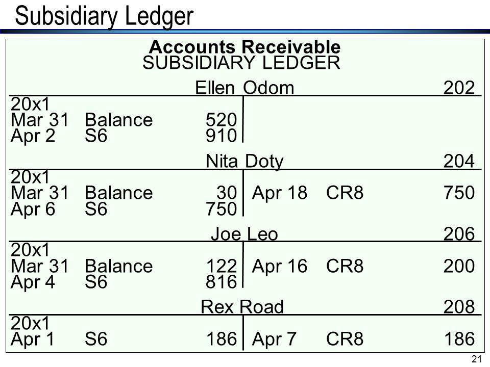 Subsidiary Ledger Accounts Receivable SUBSIDIARY LEDGER Ellen Odom 202