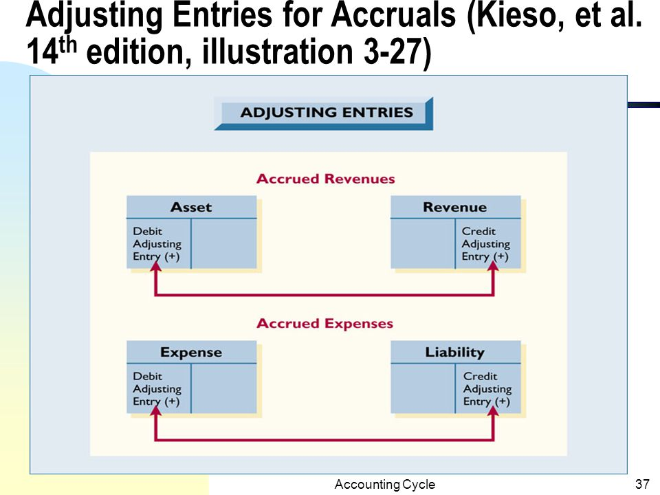 Adjusting Entries for Accruals (Kieso, et al