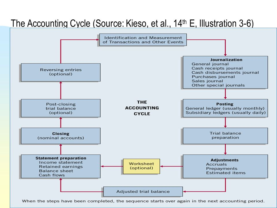 The Accounting Cycle (Source: Kieso, et al., 14th E, Illustration 3-6)