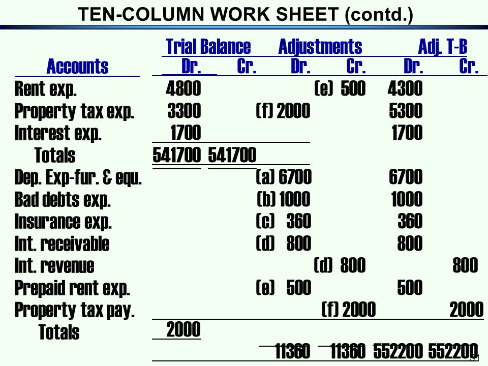 TEN-COLUMN WORK SHEET (contd.)