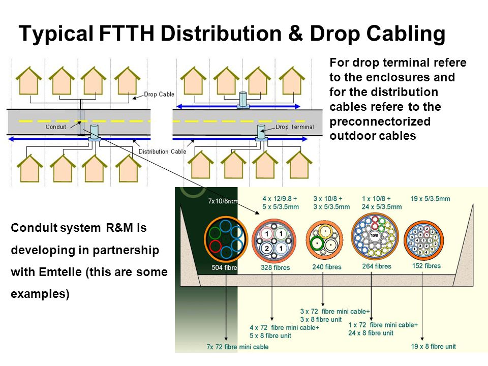 Typical FTTH Distribution & Drop Cabling