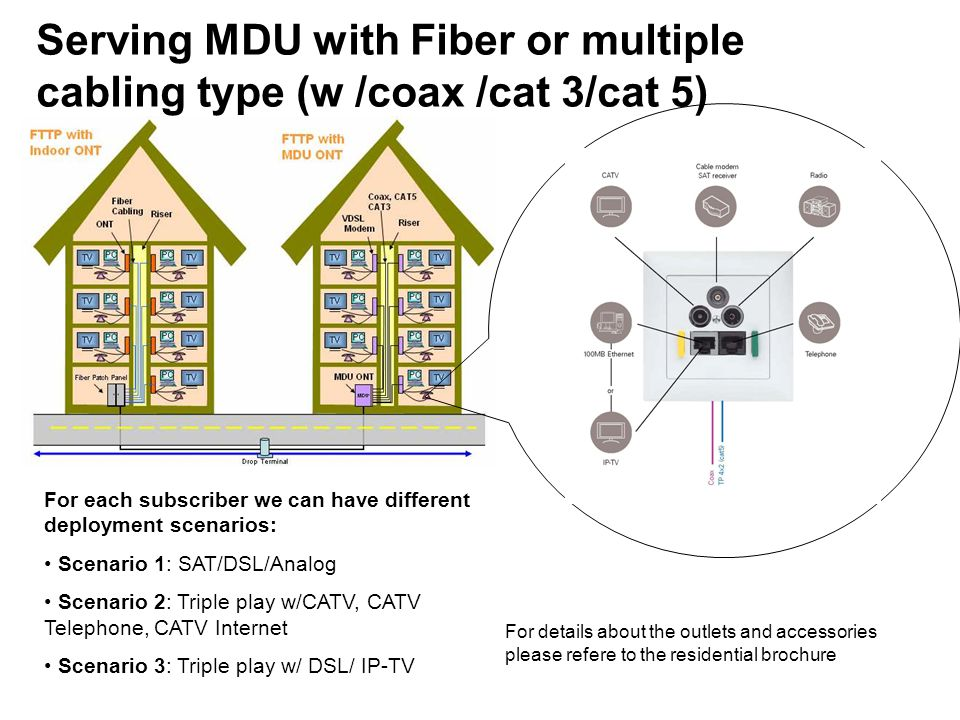 Serving MDU with Fiber or multiple cabling type (w /coax /cat 3/cat 5)