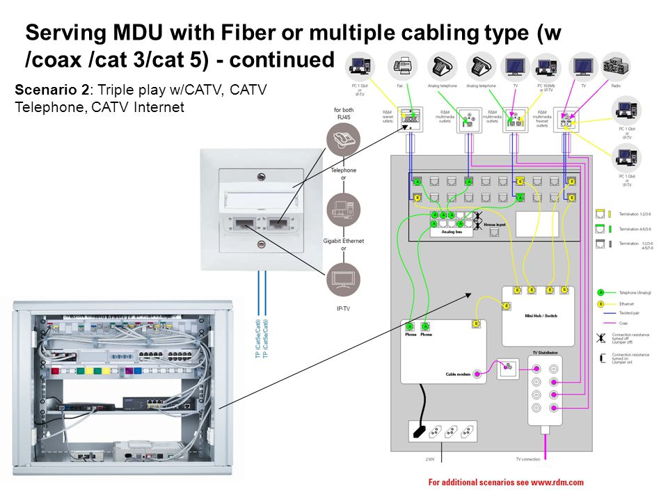 Serving MDU with Fiber or multiple cabling type (w /coax /cat 3/cat 5) - continued