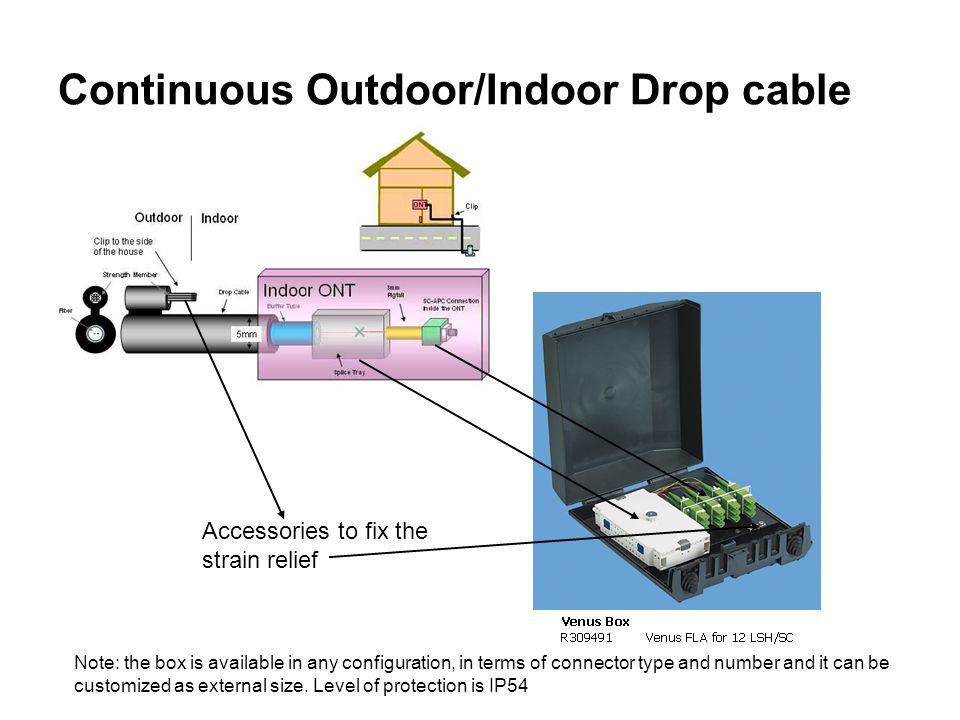 Continuous Outdoor/Indoor Drop cable