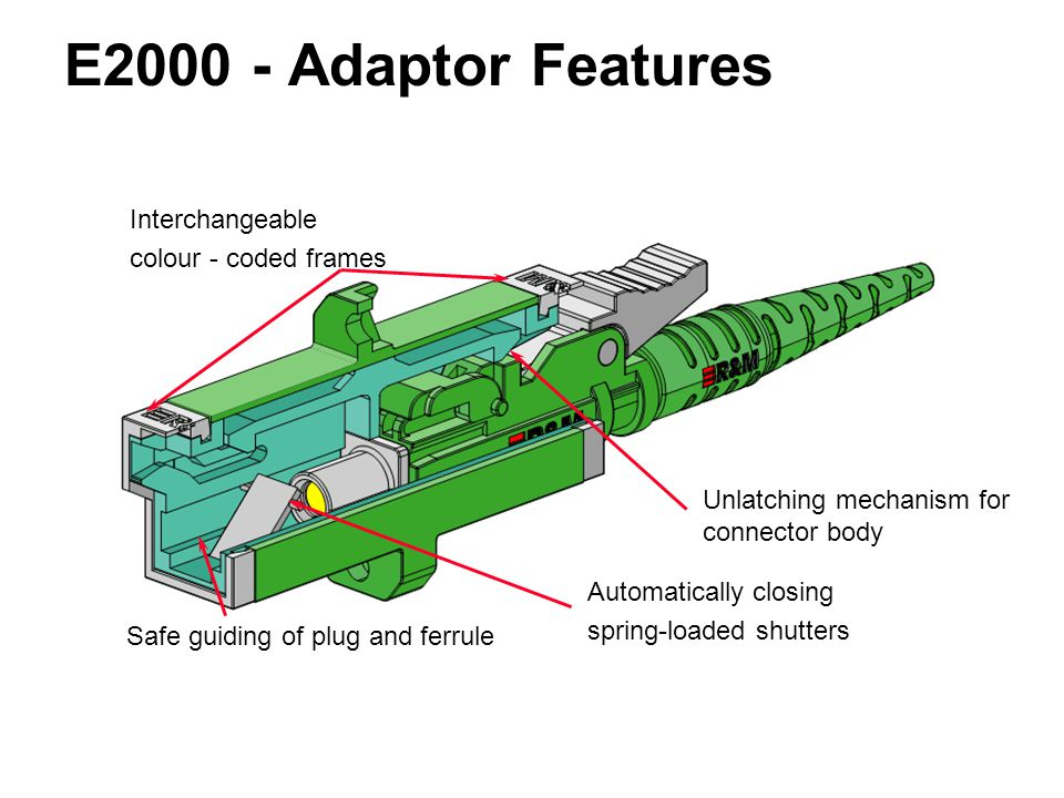 E2000 - Adaptor Features Interchangeable colour - coded frames