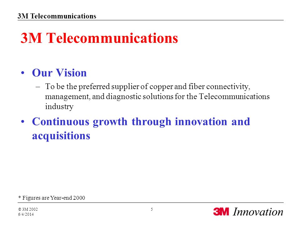 Key Dates in 3M Telecommunications