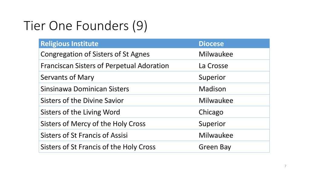 Report on the Wisconsin Religious Collaborative to LCWR Region 9