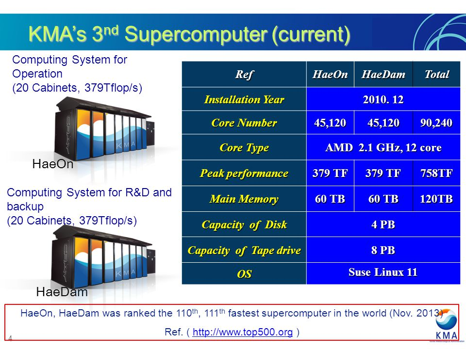 KMA's 3nd Supercomputer (current)