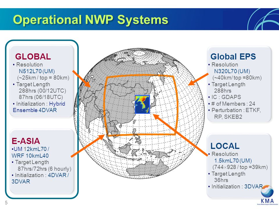 Operational NWP Systems