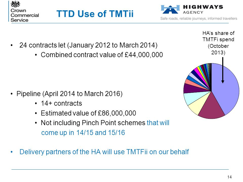 HA's share of TMTFi spend (October 2013)