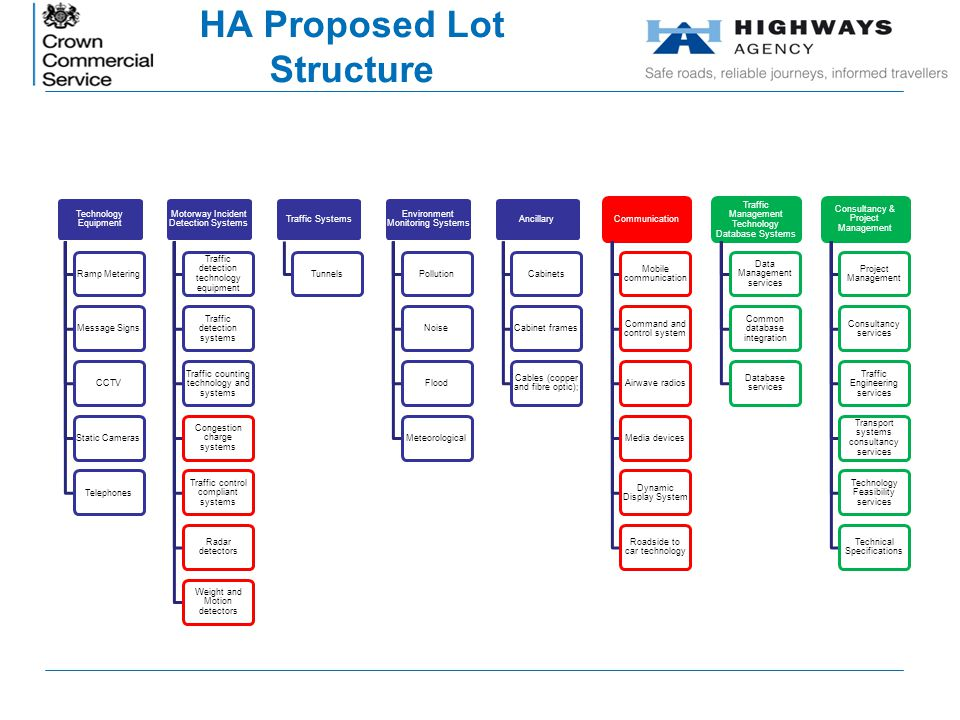 HA Proposed Lot Structure