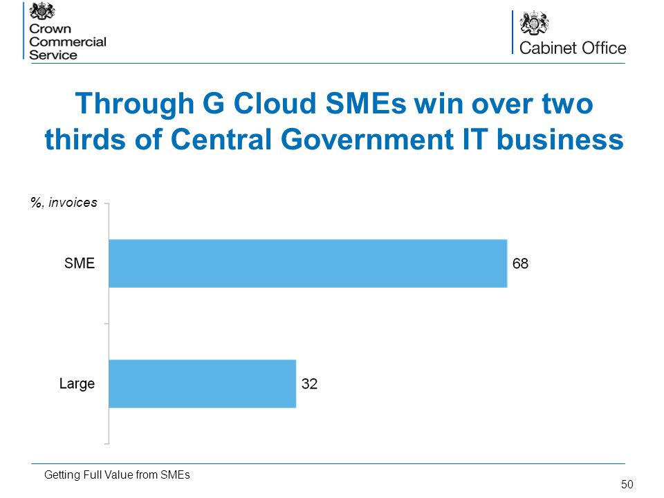 Through G Cloud SMEs win over two thirds of Central Government IT business
