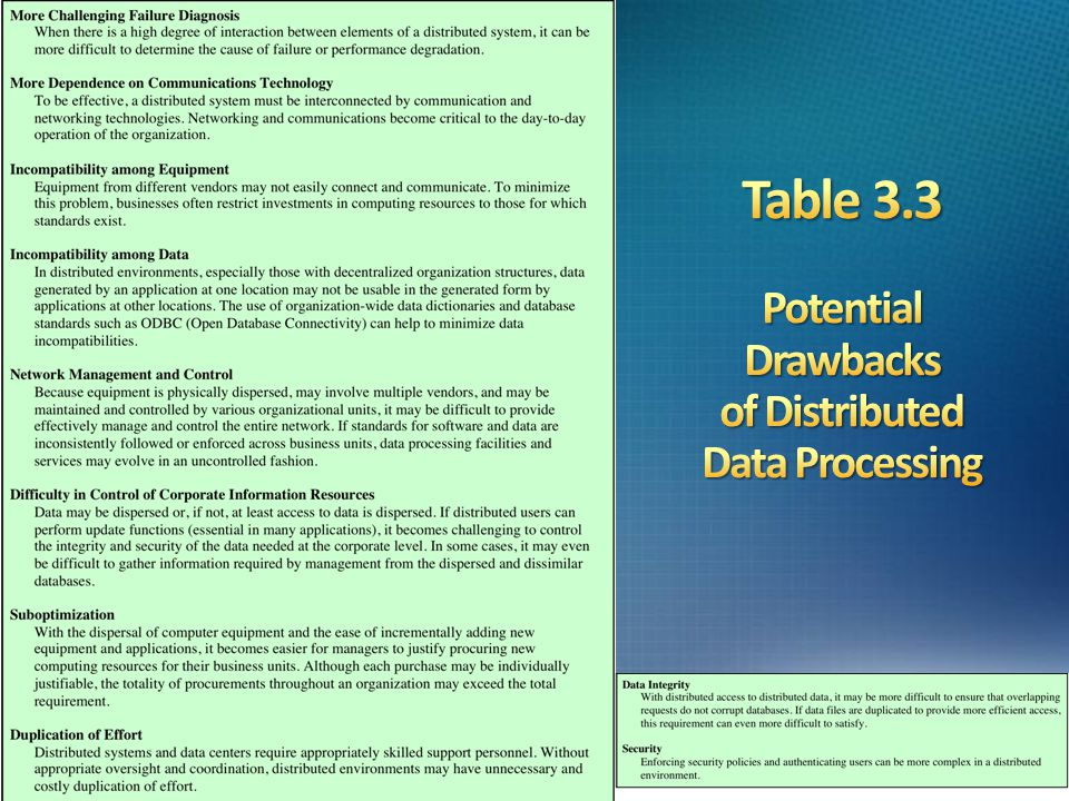 Table 3.3 Potential Drawbacks of Distributed Data Processing