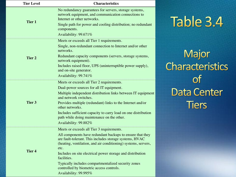 Table 3.4 Major Characteristics of Data Center Tiers
