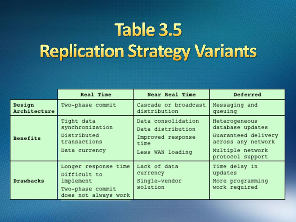 Table 3.5 Replication Strategy Variants