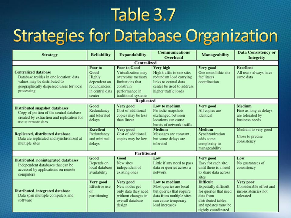 Table 3.7 Strategies for Database Organization