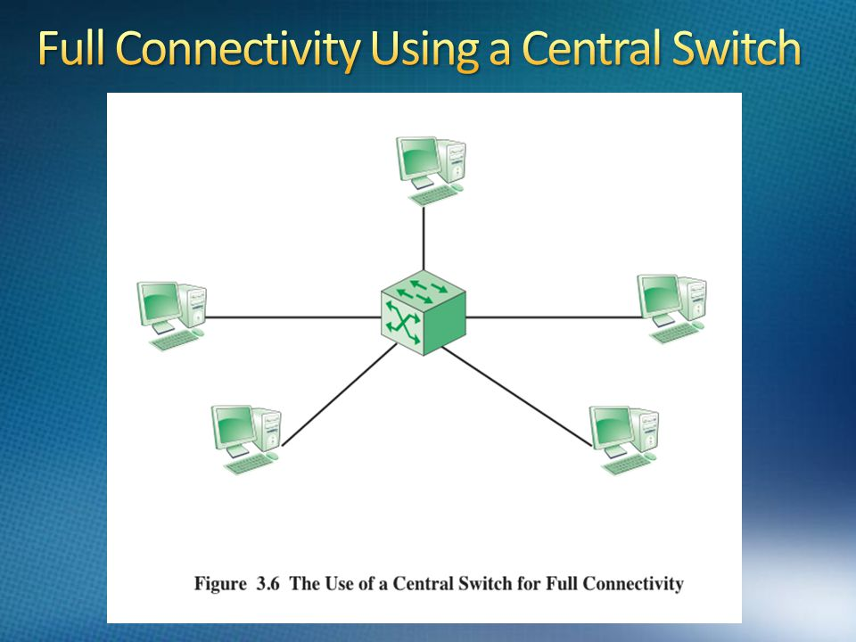Full Connectivity Using a Central Switch