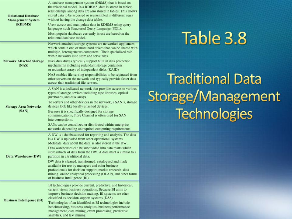 Table 3.8 Traditional Data Storage/Management Technologies