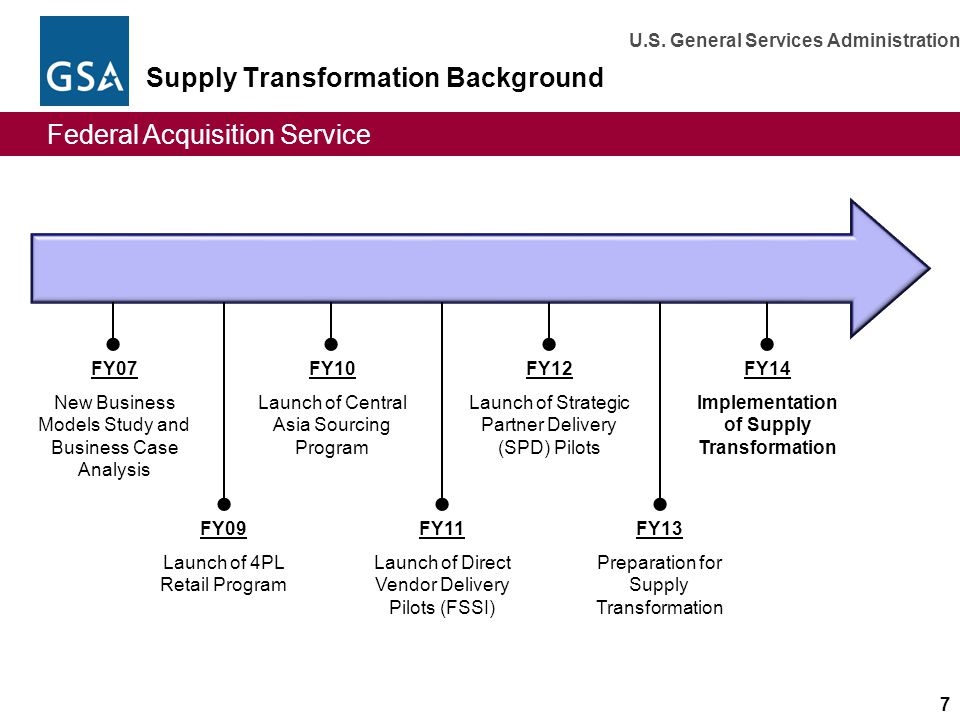 Supply Transformation Background