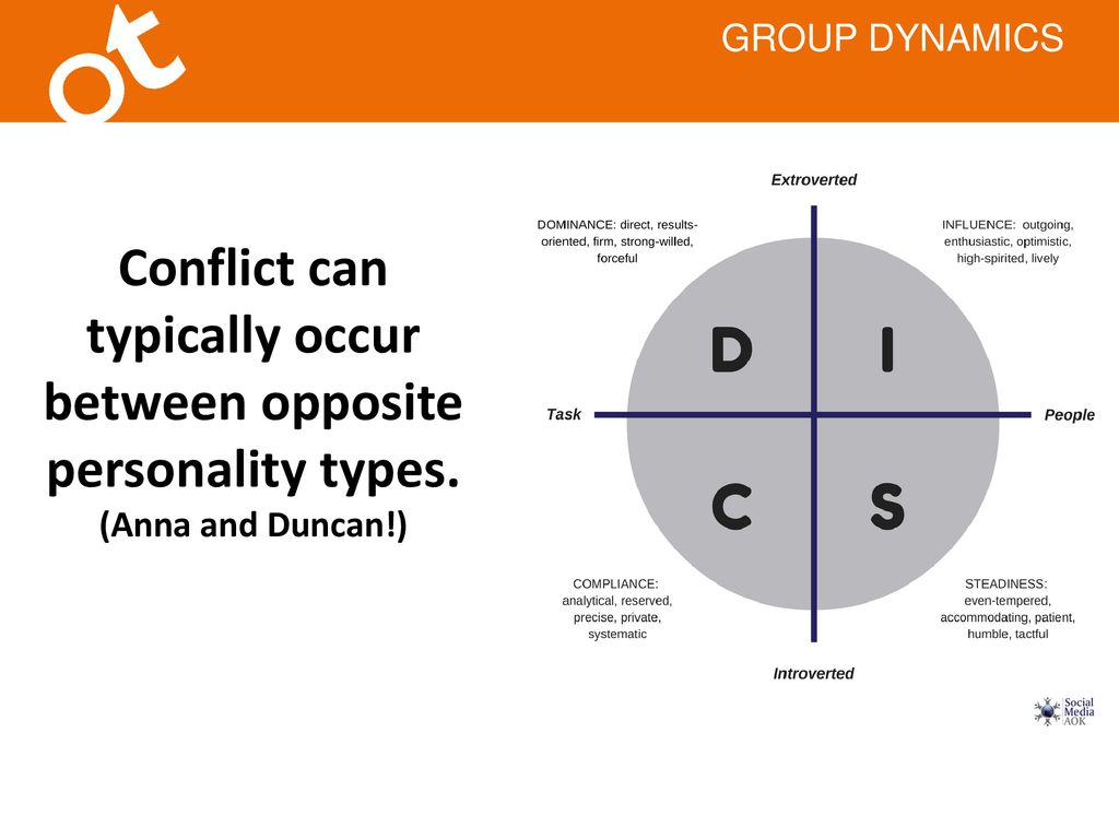 How do personality types impact group dynamics - ppt download