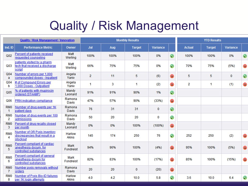 Quality / Risk Management