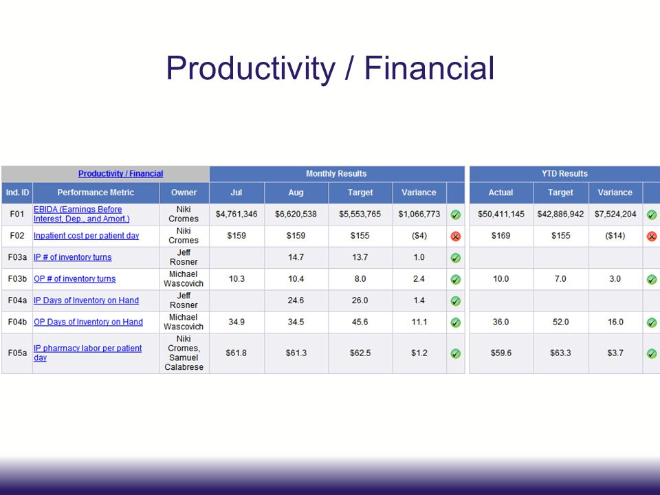 Productivity / Financial