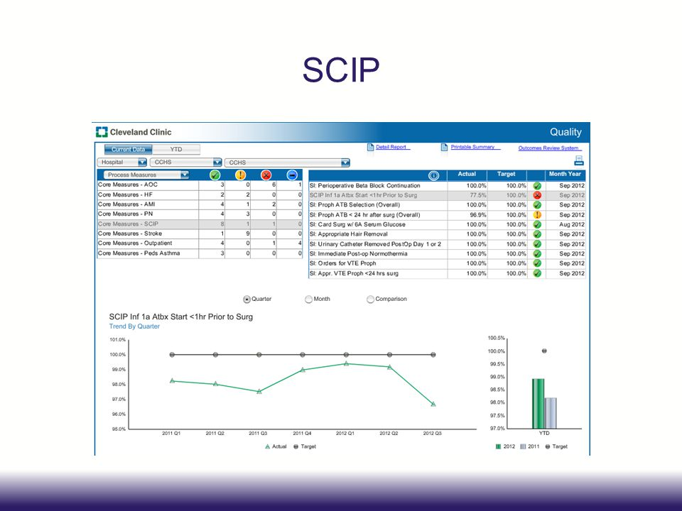 SCIP Order Set Optimization