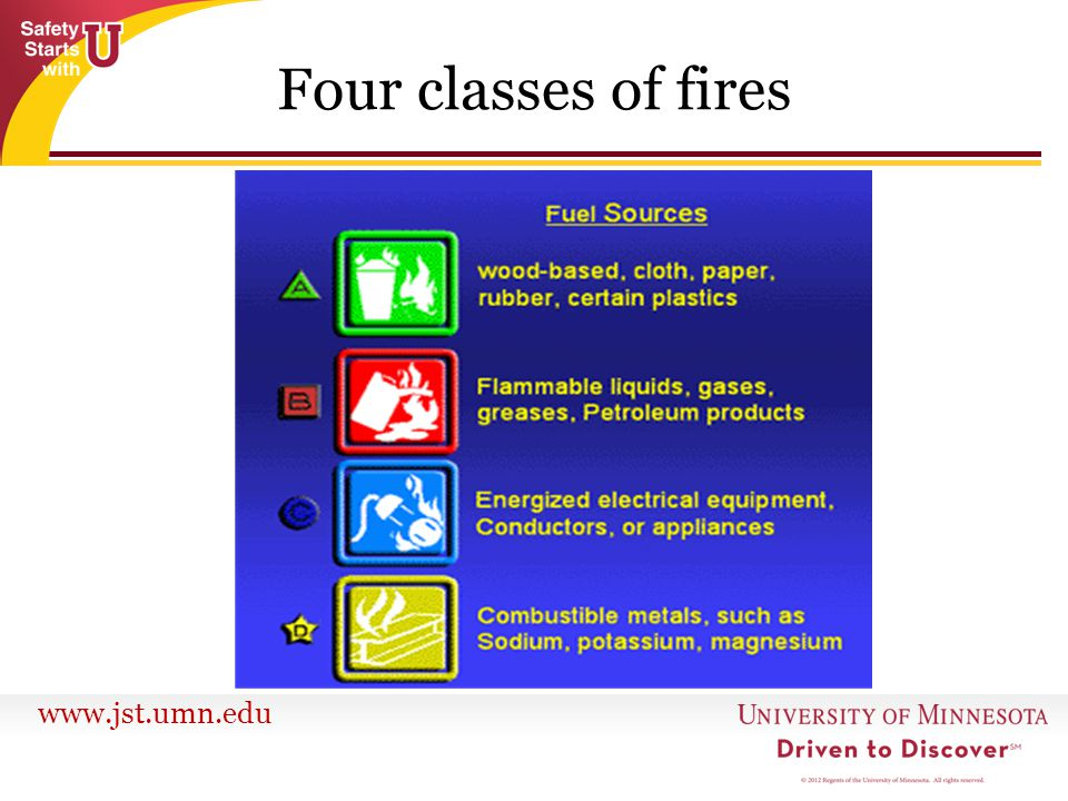 Four classes of fires