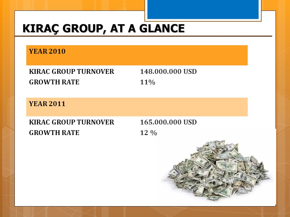 KIRAÇ GROUP, AT A GLANCE YEAR 2010 KIRAC GROUP TURNOVER GROWTH RATE
