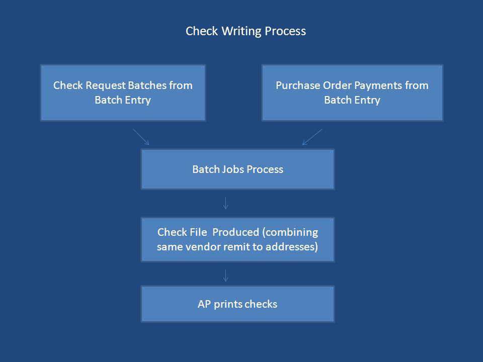 Check Writing Process Check Request Batches from Batch Entry