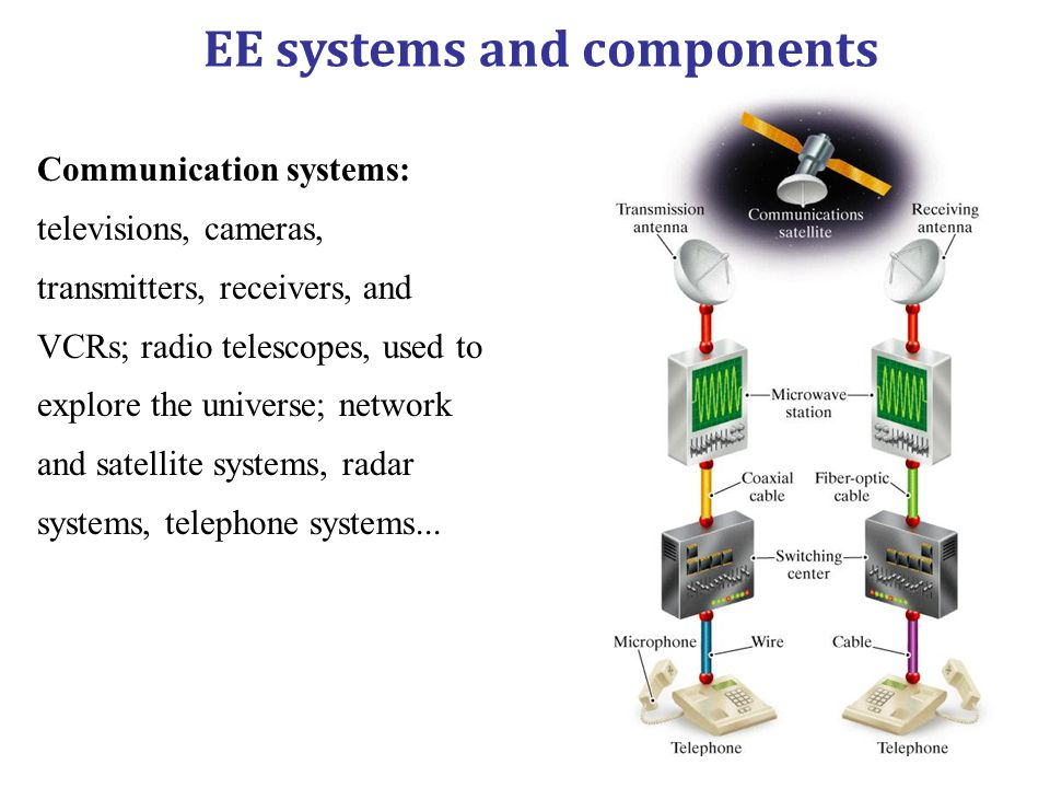 EE systems and components