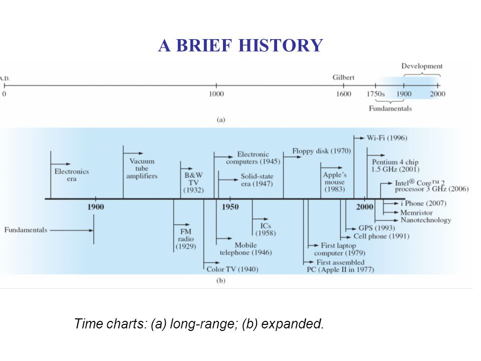 A BRIEF HISTORY Time charts: (a) long-range; (b) expanded.