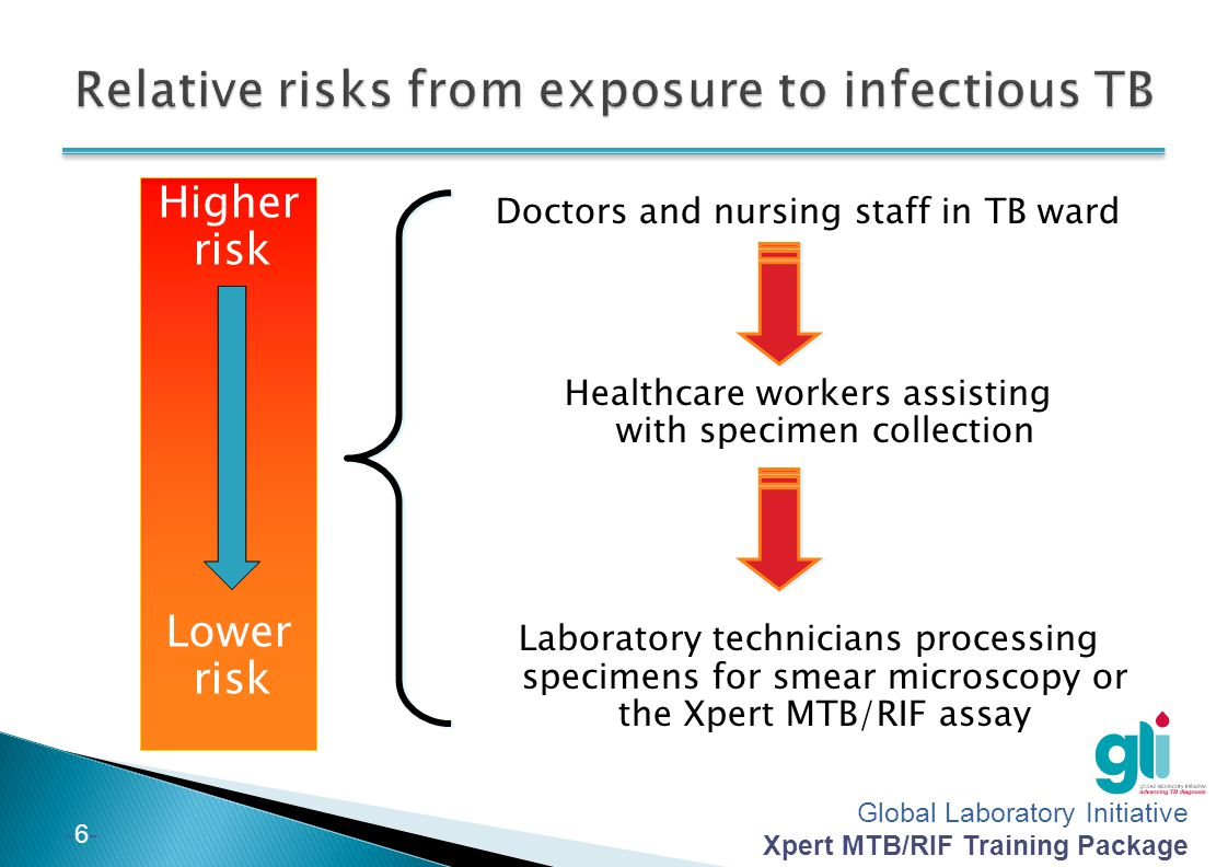 Relative risks from exposure to infectious TB