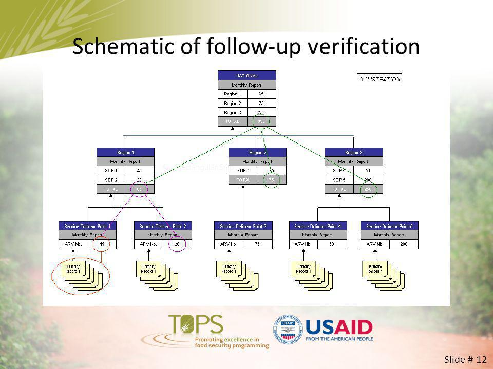 Schematic of follow-up verification
