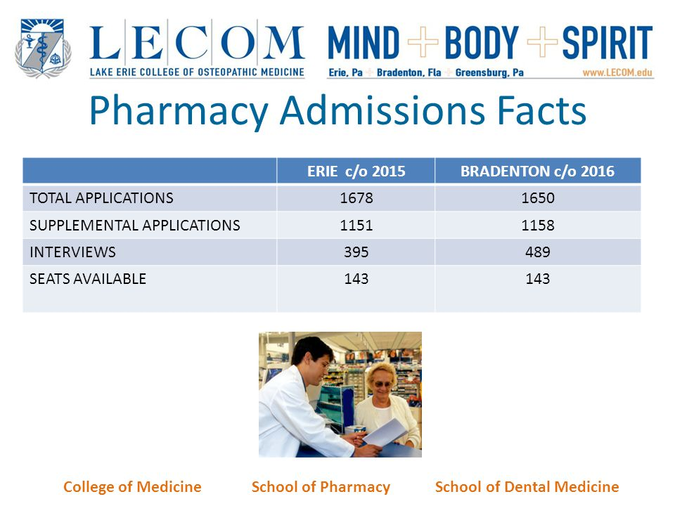 Pharmacy Admissions Facts