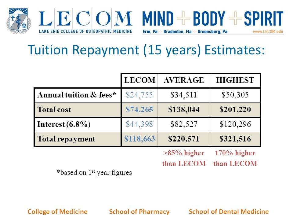 Tuition Repayment (15 years) Estimates: