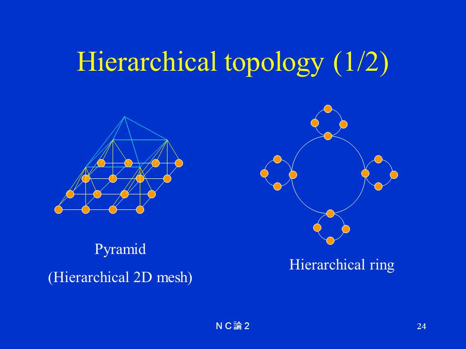 Hierarchical topology (1/2)