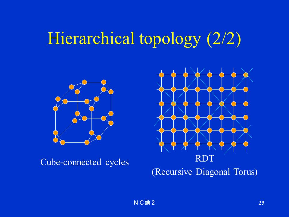 Hierarchical topology (2/2)