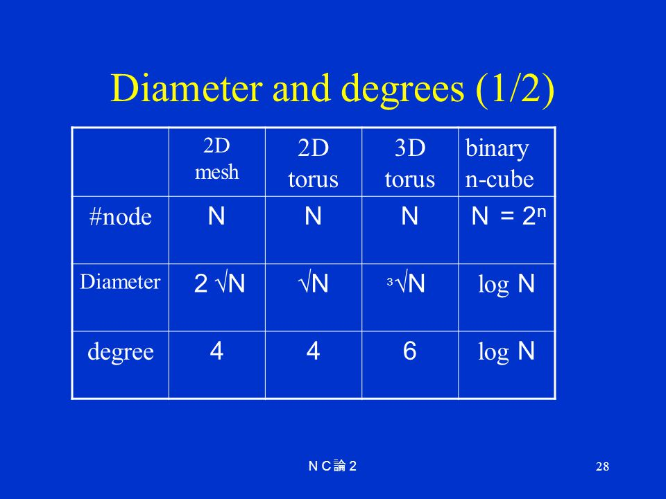 Diameter and degrees (1/2)
