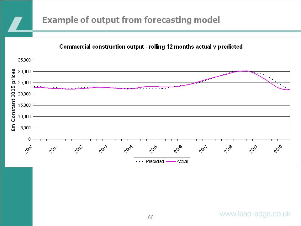 Example of output from forecasting model