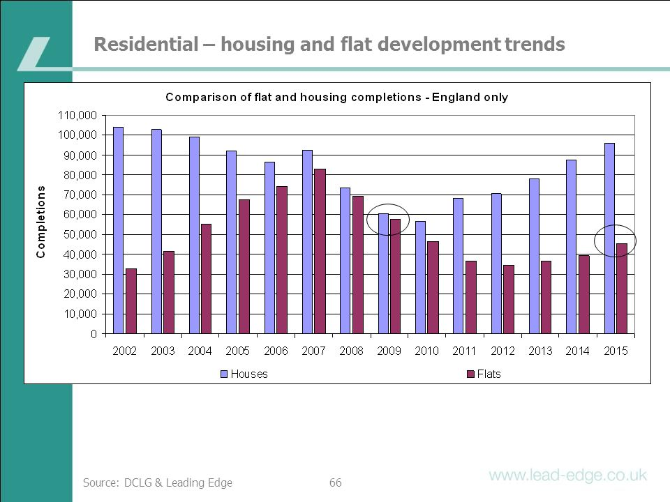 Residential – housing and flat development trends