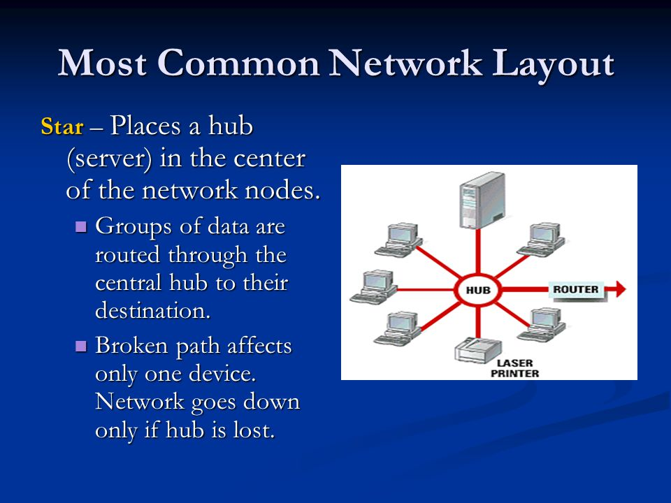 Most Common Network Layout