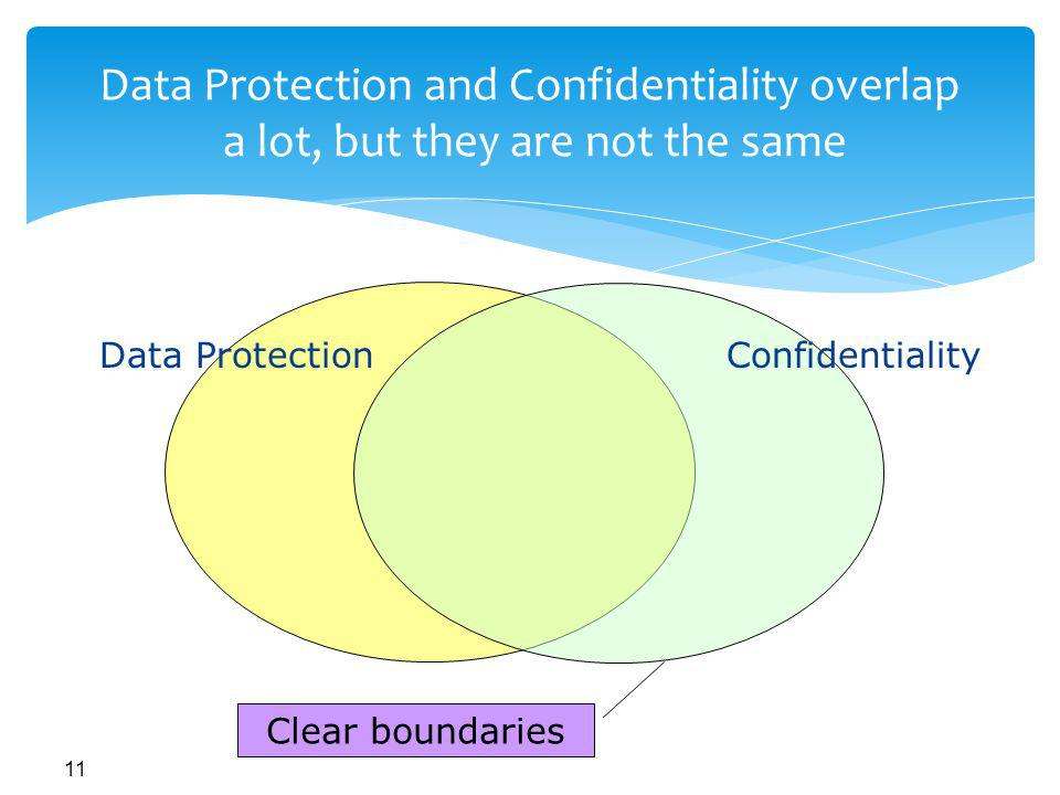 Data Protection and Confidentiality overlap a lot, but they are not the same