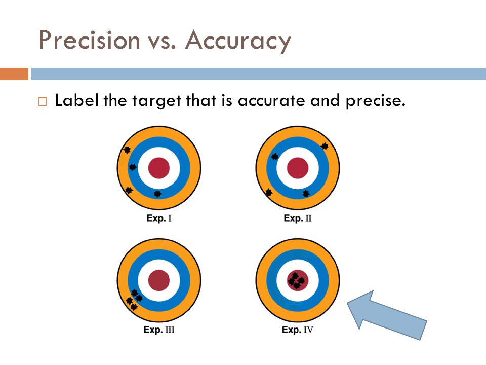 Precision vs. Accuracy Label the target that is accurate and precise.