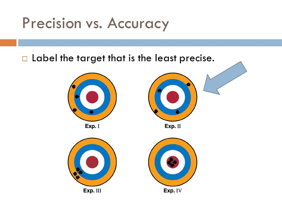 Precision vs. Accuracy Label the target that is the least precise.